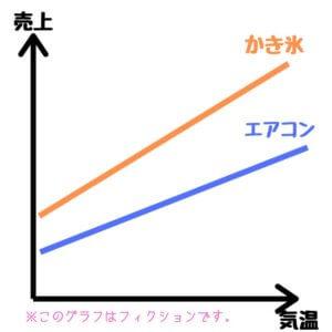 相関関係図