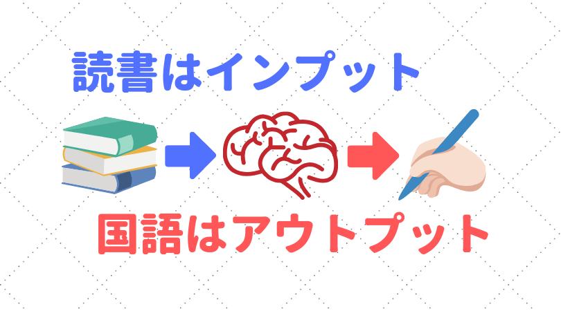 国語力アップに読書?インプットに効果はあってもアウトプットは別