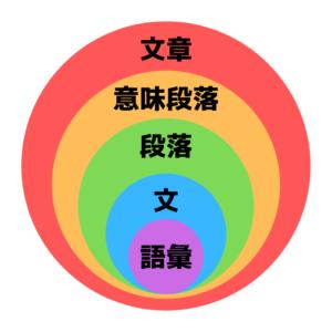 文章構造の図解 文章―意味段落―形式段落―文―語彙・漢字 マクロからミクロへ