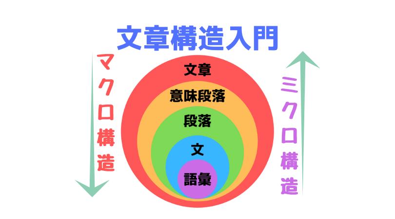 文章構造図~国語はミクロ・マクロ視点から論理構成する、読解・小論文いずれも