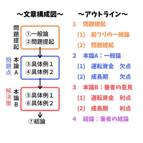 文章構成図とアウトラインの比較・並列