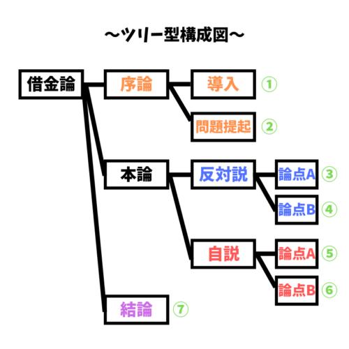 文章構成図・ツリー型の階層表現