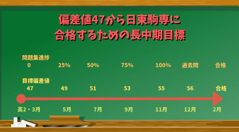 高2偏差値47から偏差値55の日東駒専レベルを目指す