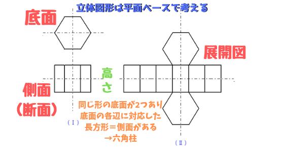 立体図形は平面ベースで切る