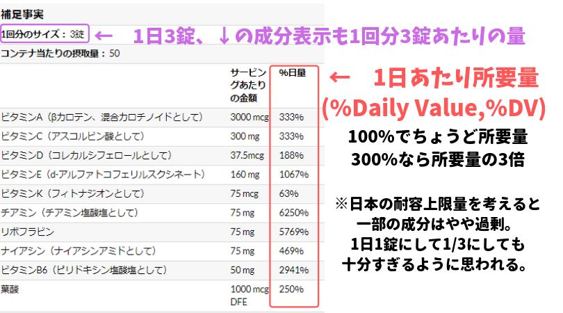 アイハーブの%Daily Valueとは