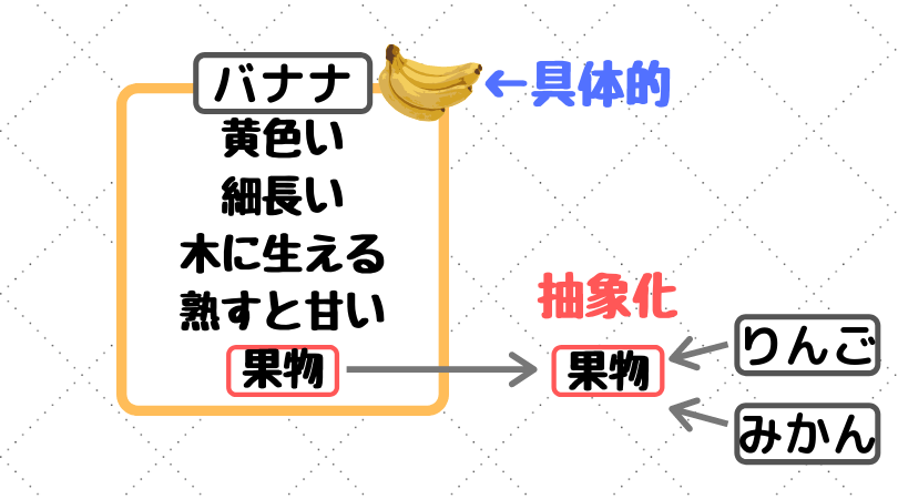 抽象化の図示
